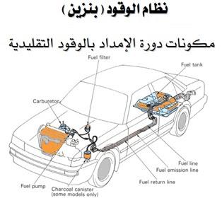 مكونات دورة الامداد بالوقود التقليدية في محركات البنزين