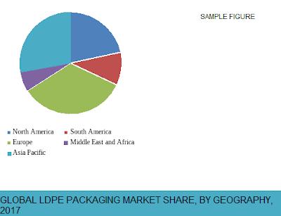 low density polyethylene packaging market share