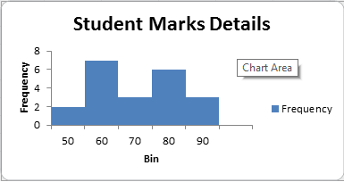 Create a Histogram in excel, histogram excel, histogram chart, frequency excel