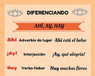 cuadro con la diferencia Entre Hay, Ay, Ahí