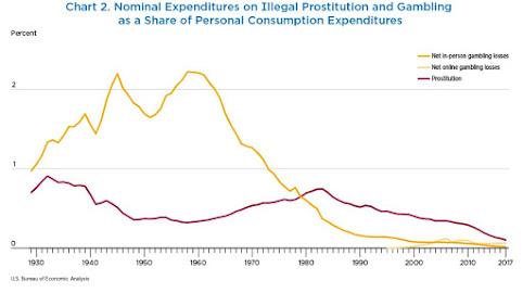 ECONOMISTA CONVERSÁVEL: Incluindo Atividades Ilegais no PIB: Drogas, Prostituição, Jogos de Azar 3