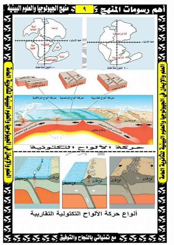 رسومات الجيولوجيا وعلوم البيئة الصف الثالث الثانوى