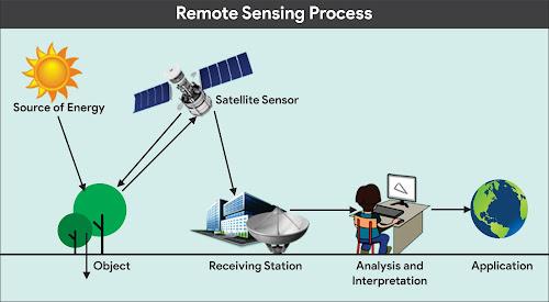 Remote_sensing_process