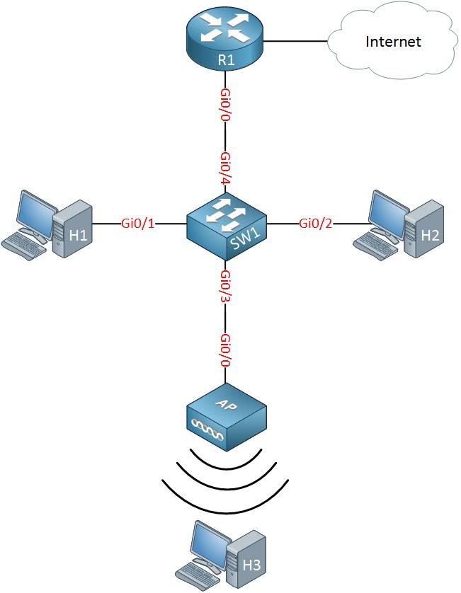 الشبكة المحلية مع جهاز التوجيه