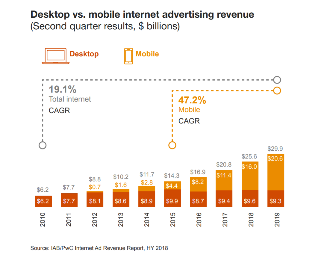 Mobile devices receive the most number of digital ads in recent times