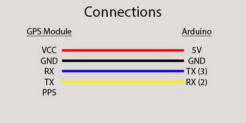 Geek 101 : Introduction to Geekiness: Advance: u-blox Neo-6M