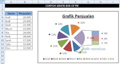 Grafik Bar of Pie Dalam Excel