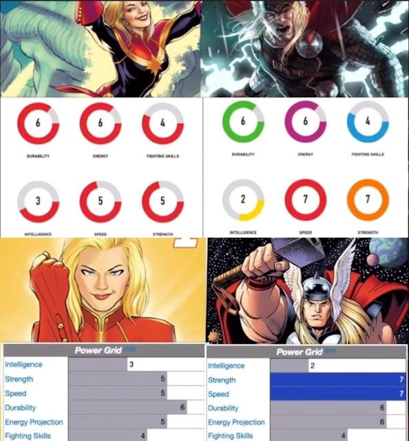 Thor vs Captain Marvel: The Most Powerful Avenger- Power Grid