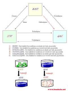 Fiziksel ve Kimyasal Değişimler (Konu Anlatımı)