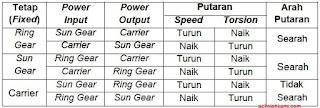 komponen transmisi otomatis