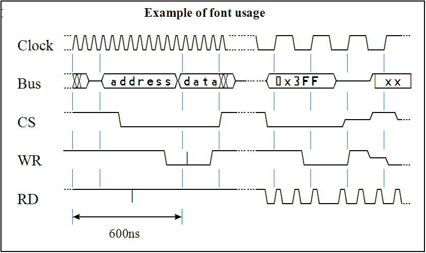 timing diagram from timing diagram font