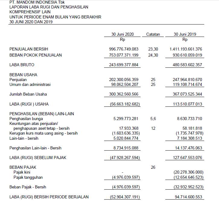 Laporan keuangan Mandom Indonesia Tbk Kuartal 2 tahun 2020