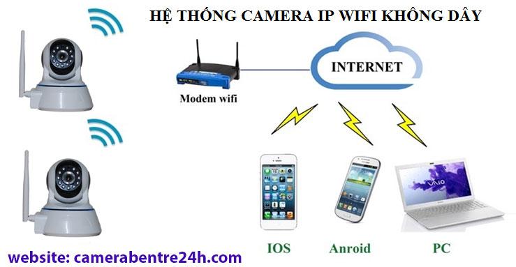 camera wifi tại bến tre