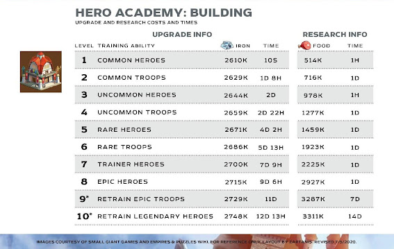 Hero Academy Level Up Costs Graphic