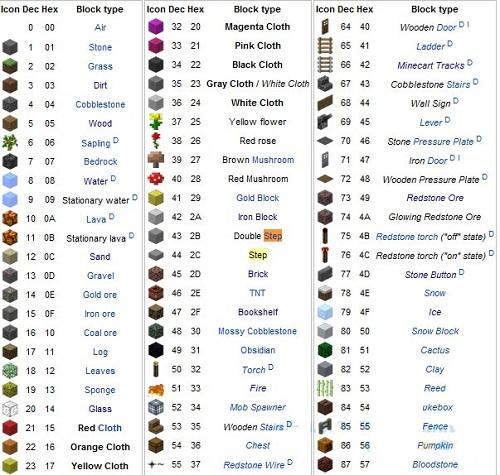 List những đồ dùng chỉ trong trò chơi Minecraft dường như tạo nên bằng cheat give item