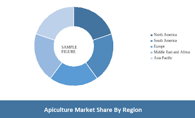 apiculture market analysis
