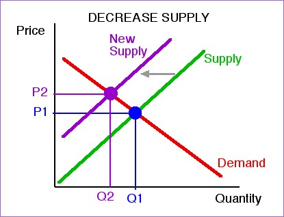 Demand and supply factors cryptocurrency