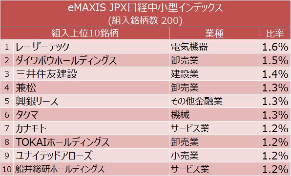 eMAXIS JPX日経中小型インデックス 組入上位10銘柄