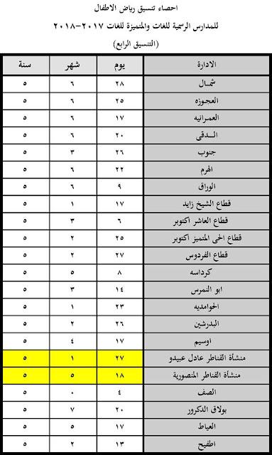 التنسيق الرابع , رياض اطفال , محافظة الجيزة ,