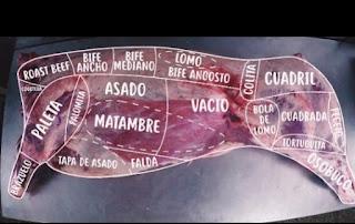 Los cortes de vaca en argentina. Los Cortes oficiales para reces de novillos.
