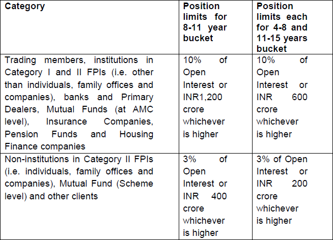 Position Limits in Interest Rate Derivatives (IRD)