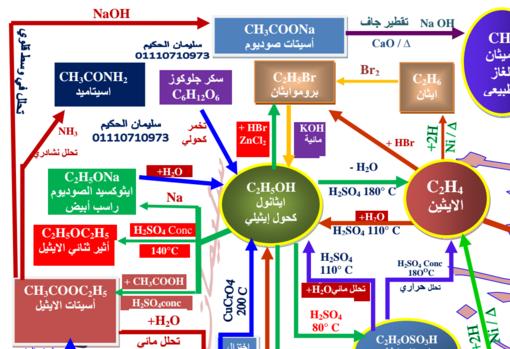 اقوي مخطط في الكيمياء العضوية في ورقتين فقط للثانوية العامة 2017