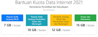 Besar Data Kuota Internet Kemdikbud 2021