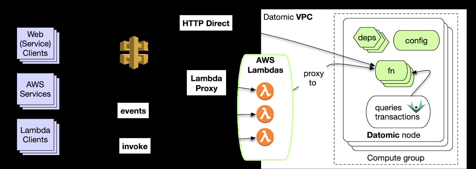 Datomic: HTTP Direct for Datomic Cloud