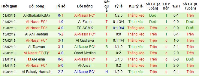 Al-Nassr FC đã thắng 3/5 trận sân khách gần đây