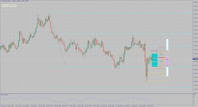 GBPUSD monthly forecast for May 2020