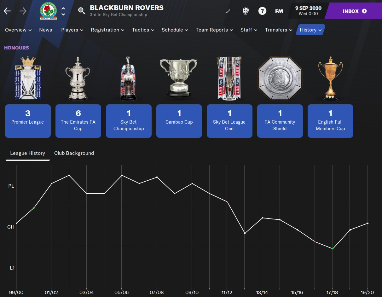 Blackburn Rovers Football Manager 2021
