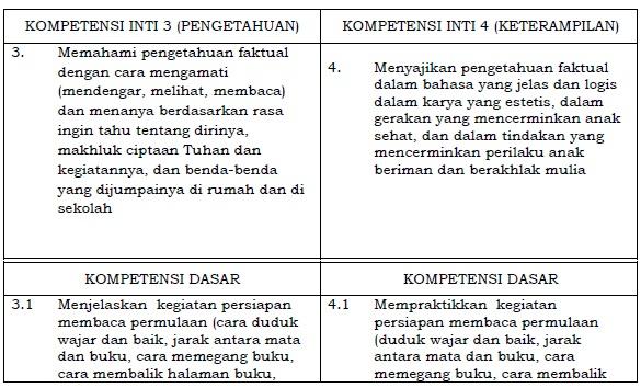 Kompetensi Inti dan Kompetensi Dasar Bahasa Indonesia SD/MI Kelas 1 Kurikulum 2013