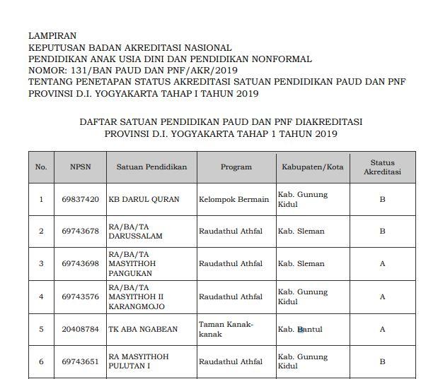 Hasil Akreditasi PAUD Provinsi Yogyakarta 2019