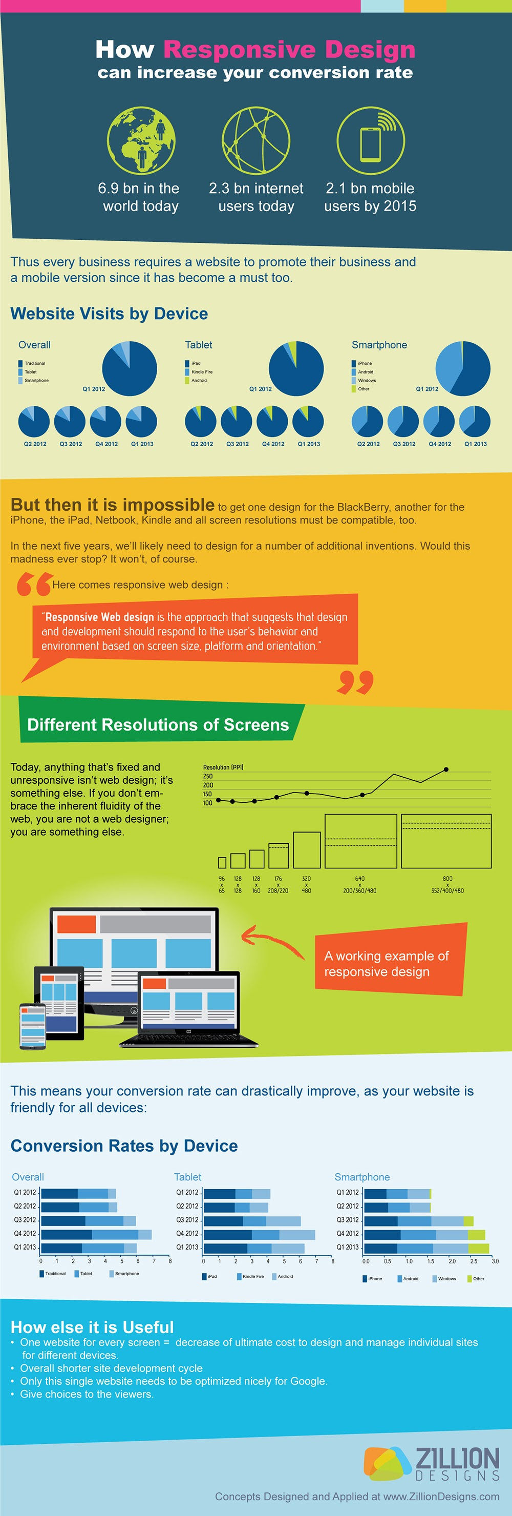 How-Responsive-Design-Can-Increase-Your-Conversion-Rate #Infographic