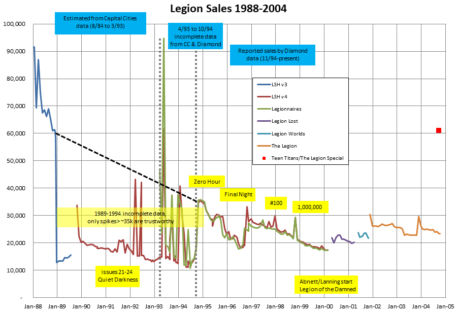 Legion sales data talk part 2: mid-1980s to today