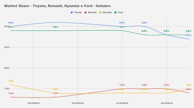 Market Share - Toyota, Ford, Hyundai e Renault