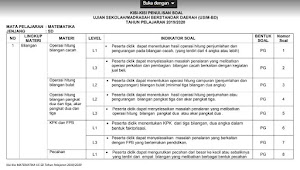 Kisi-Kisi Ujian Sekolah Jenjang SD Tahun 2020 Mapel Matematika