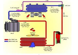 تكييف الهواء بالمركبات pdf