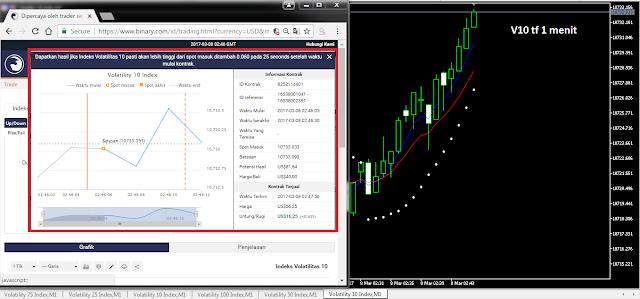 Cara Paling Tepat dan Cepat Menghasilkan Profit! di Binary.com