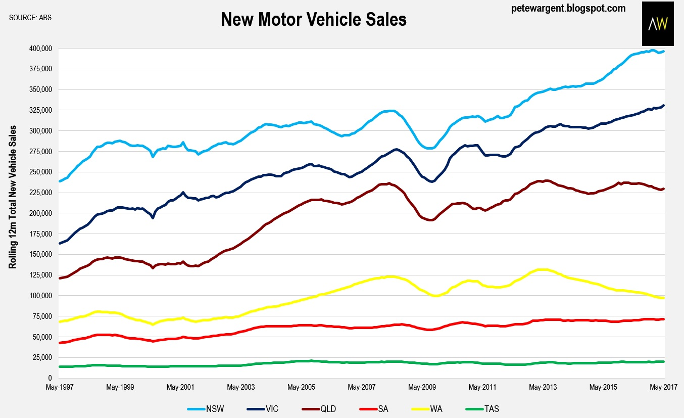 Pete Wargent Daily Blog: New car sales doing record high burn-offs