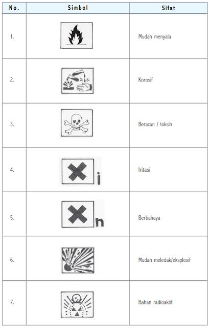Simbol-Simbol Keselamatan Kerja