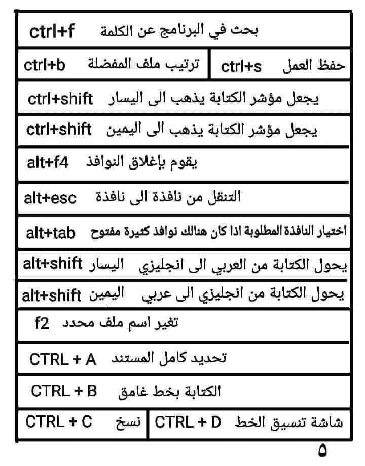 اسرار لوحة مفاتيح الكمبيوتر 6