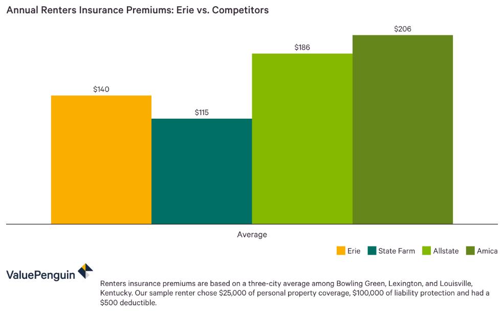 Erie Renters Insurance Quote Comparison | Santrie Salafie