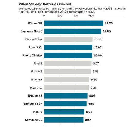 Uji Ketahanan Baterai Smartphone Flagship Keluaran Tahun 2017 dan 2018