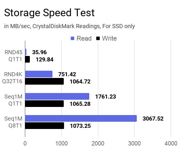 SSD storage speed test results.