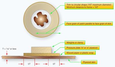 Plywood Skin Repairs, Repair of Wood Aircraft Structures