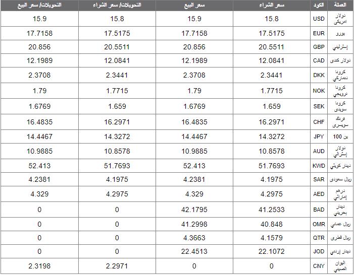 اسعار العملات اليوم الاحد 19 يناير 2020 اسعار العملات العربية والاجنبية