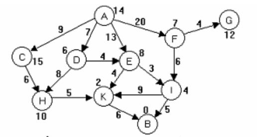 [Trí tuệ nhân tạo] Xây dựng không gian trạng thái cho bài toán tìm kiếm A *