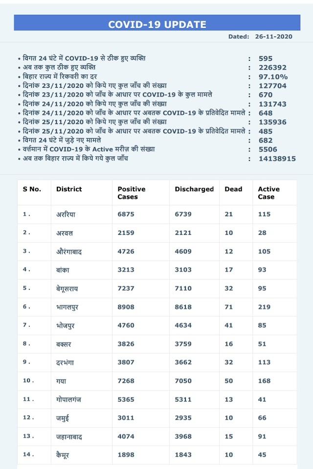 #Coronaupdates Bihar राज्य सरकार द्वारा जारी #कोरोना अपडेट्स ▶️5,506 कुल सक्रिय मामले ▶️97.10% रिकवरी रेट