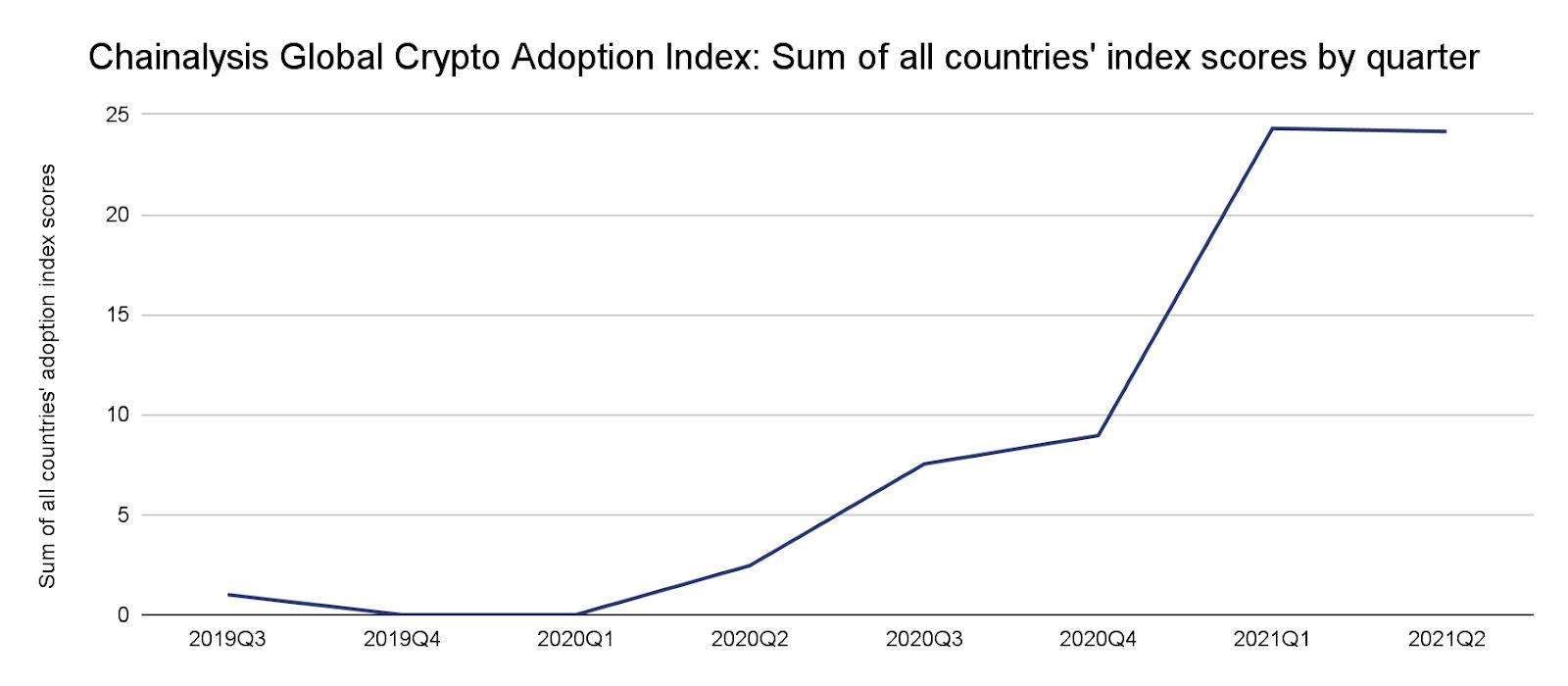Global cryptocurrency adoption is skyrocketing